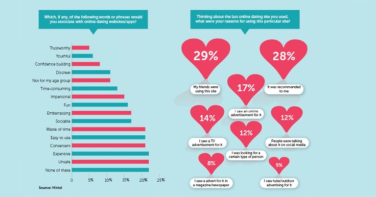 dating site market research