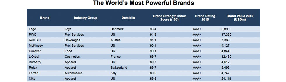 Worlds_most_powerful_brands