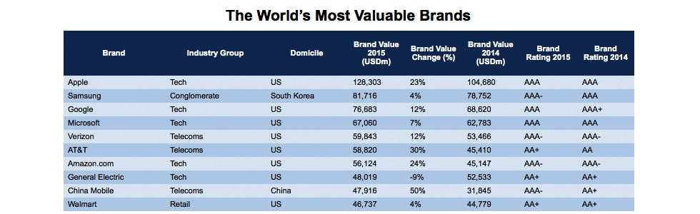 Worlds_most_valuable_brands