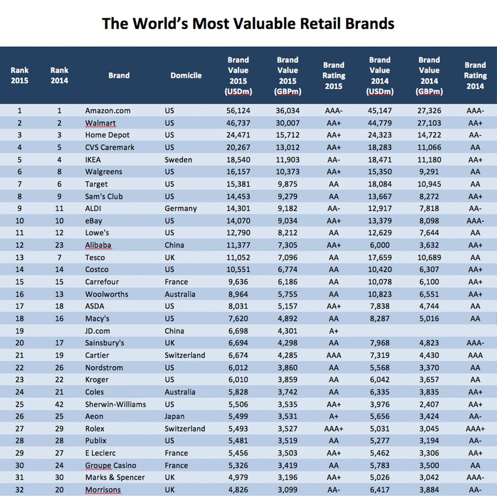 Worlds_most_valuable_retail_brands