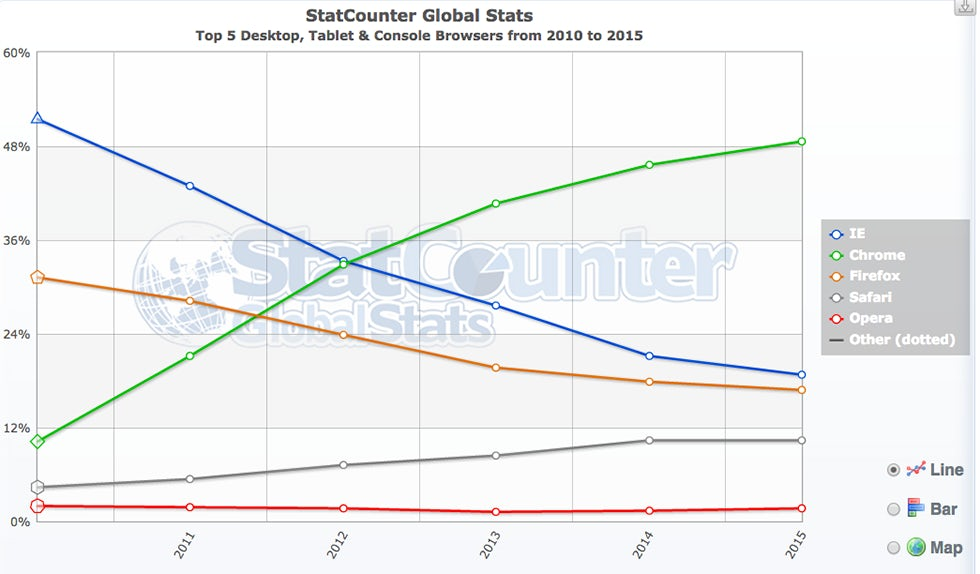 Mark ritson will windows 10 and a new browser launch for Statcounter global stats