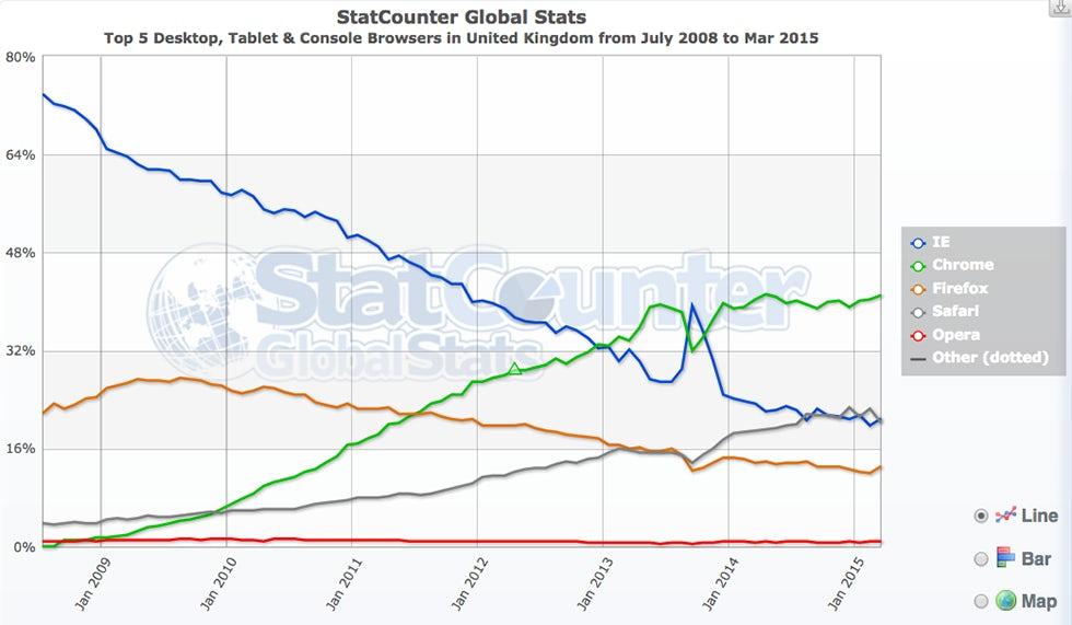 Uk browser stats