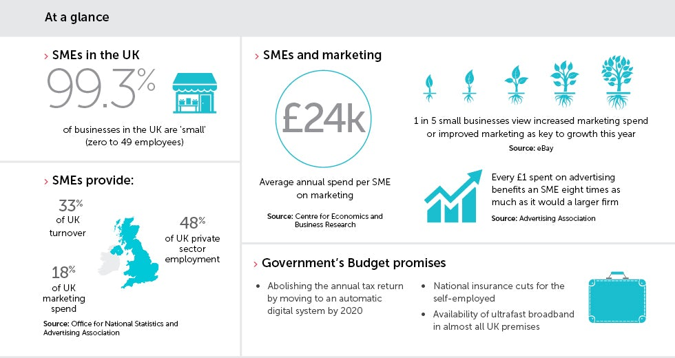 how smes make marketing add up marketing week