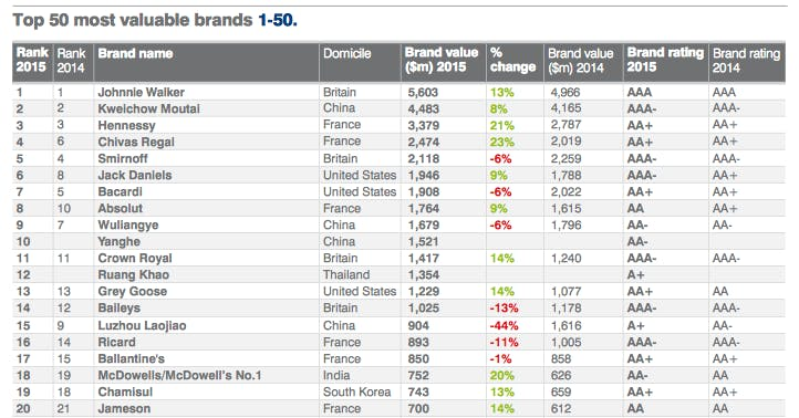 drinks brands top 20