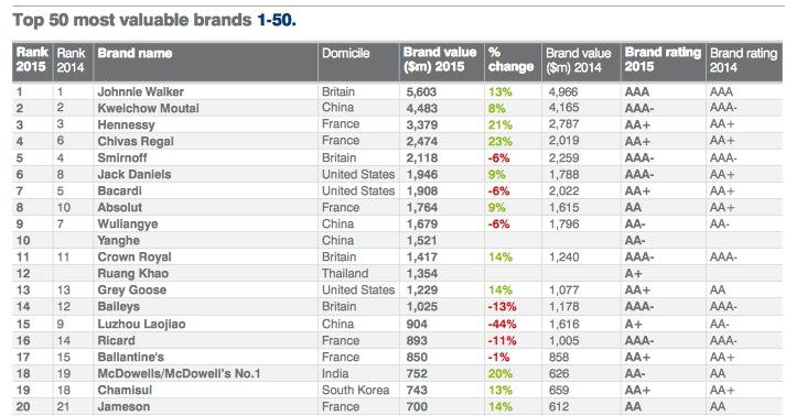 drinks brands top 20