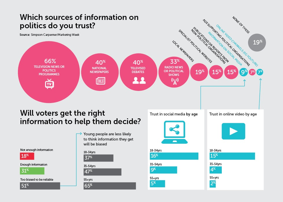 Which sources of information on politics do you trust infographic