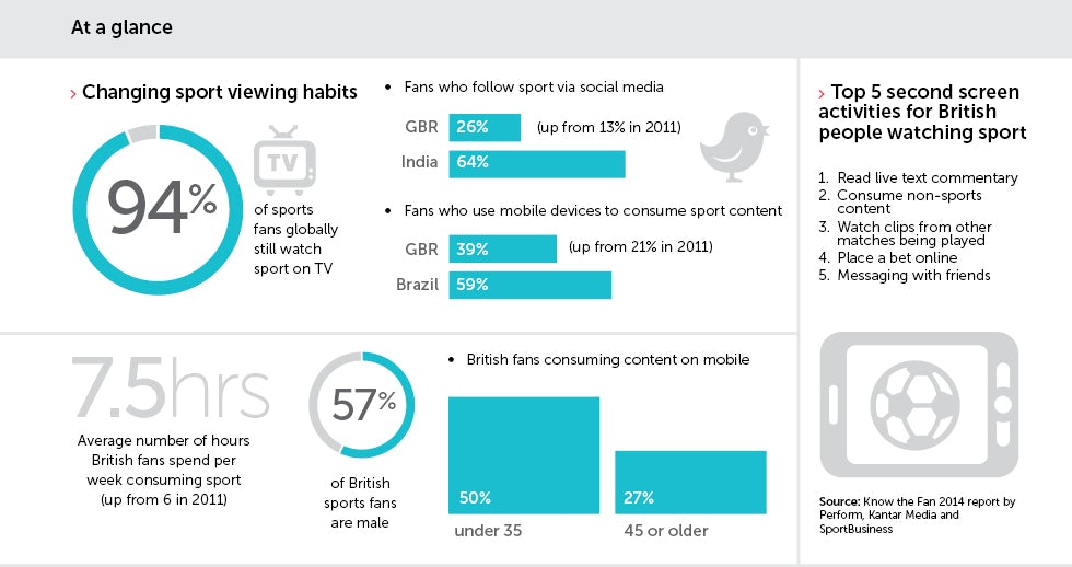 How sport sponsorship is joining the digital age - Marketing Week