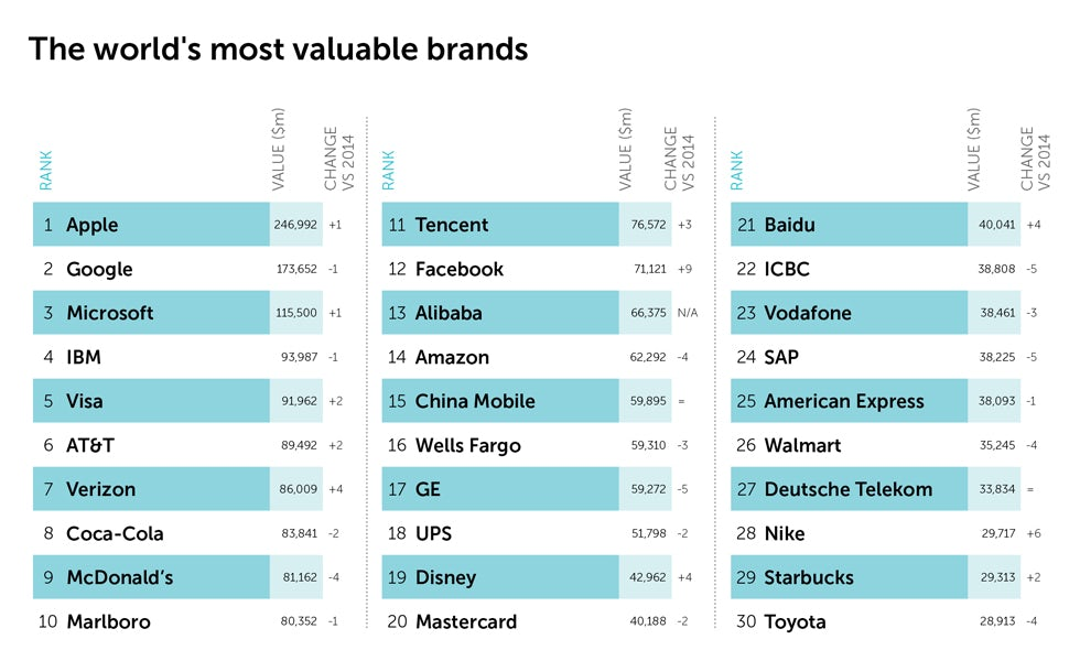 world 100 brands