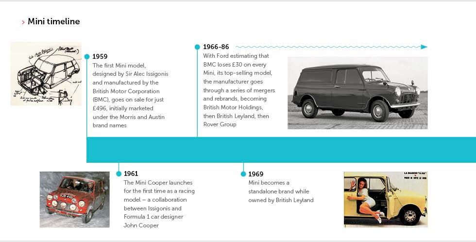 Mini Reinventing A Brand Icon Marketing Week
