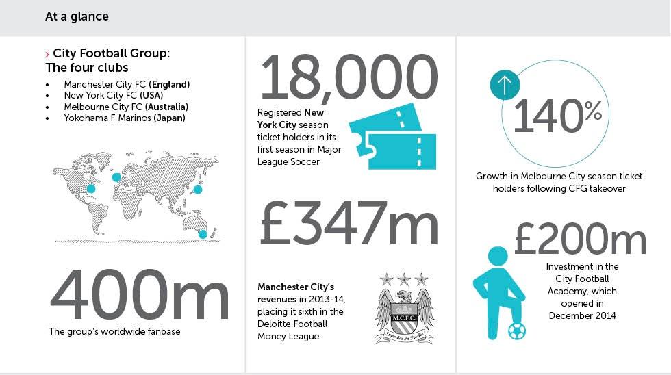7b516a9e57c717 Football s most innovative business model – Marketing Week