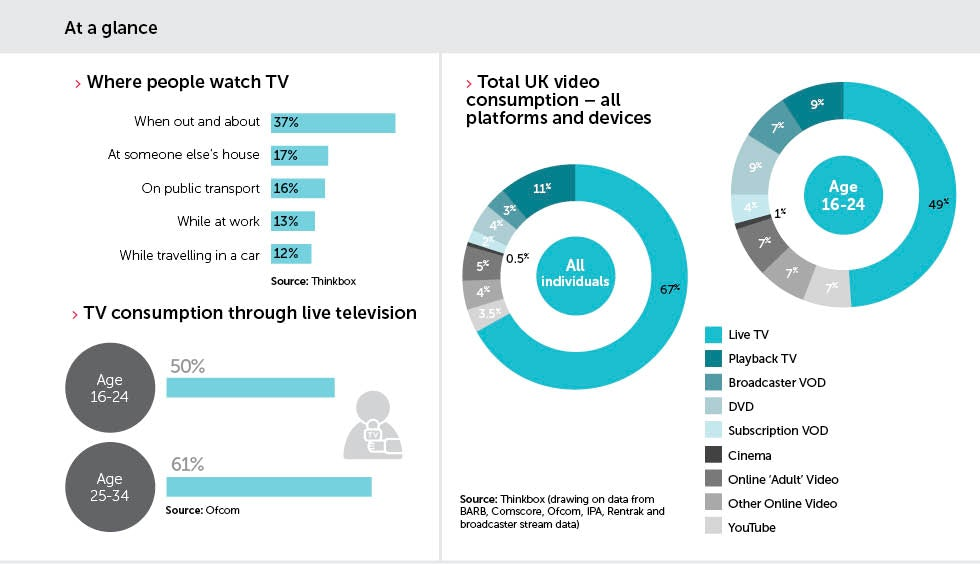 What the future of tv looks like for marketers marketing week the way people view tv is shifting and as a result so too is the way brands buy their advertising as with online advertising it looks increasingly likely sciox Image collections