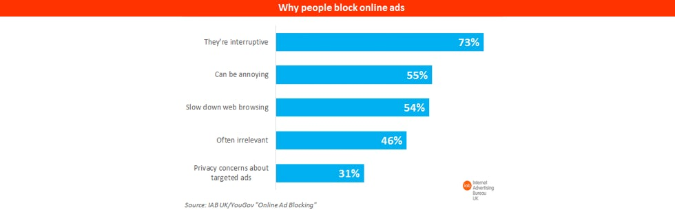 Why people block online ads