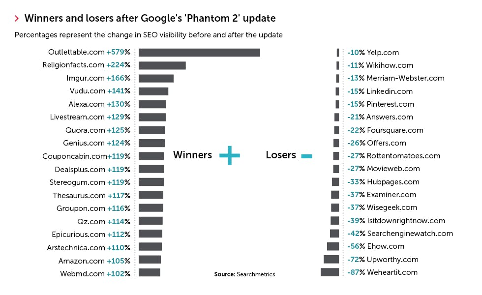 Google phantom 2 effects graph