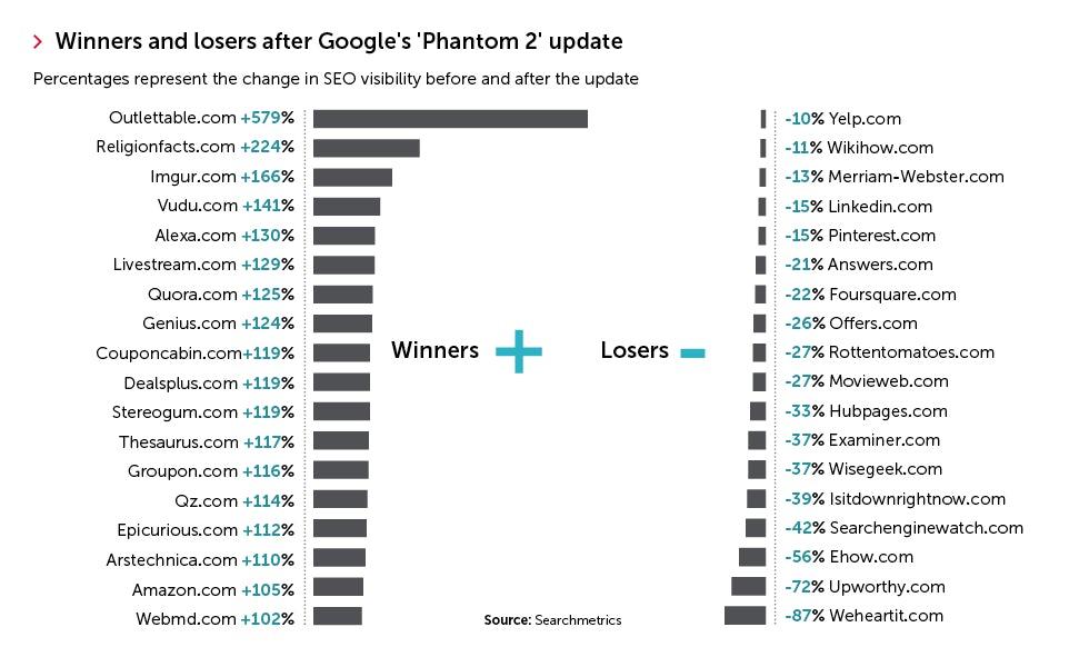 Google phantom 2 effects graph