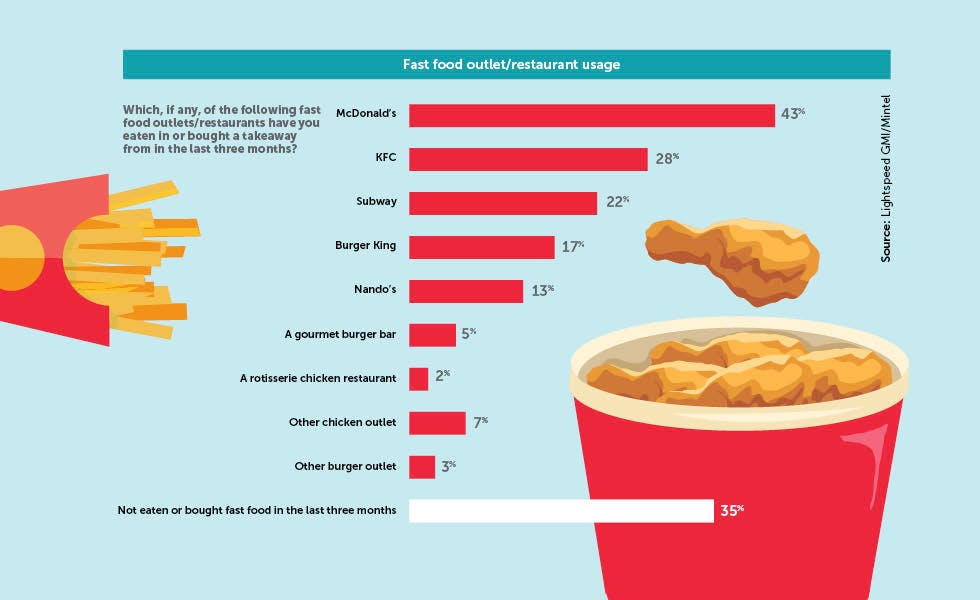 What Is The Biggest Fast Food Company In The World