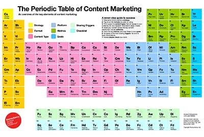 Periodic table content marketing card