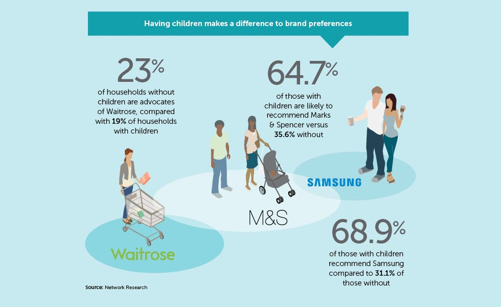 advertising and young age children Facts and figures about young viewers  trust in advertising throughout  this is a comprehensive annual report focused on children and young people's media.