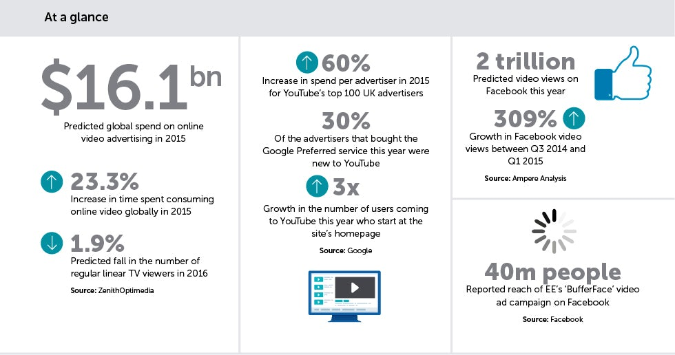 YouTube v Facebook: Where should your video spend go