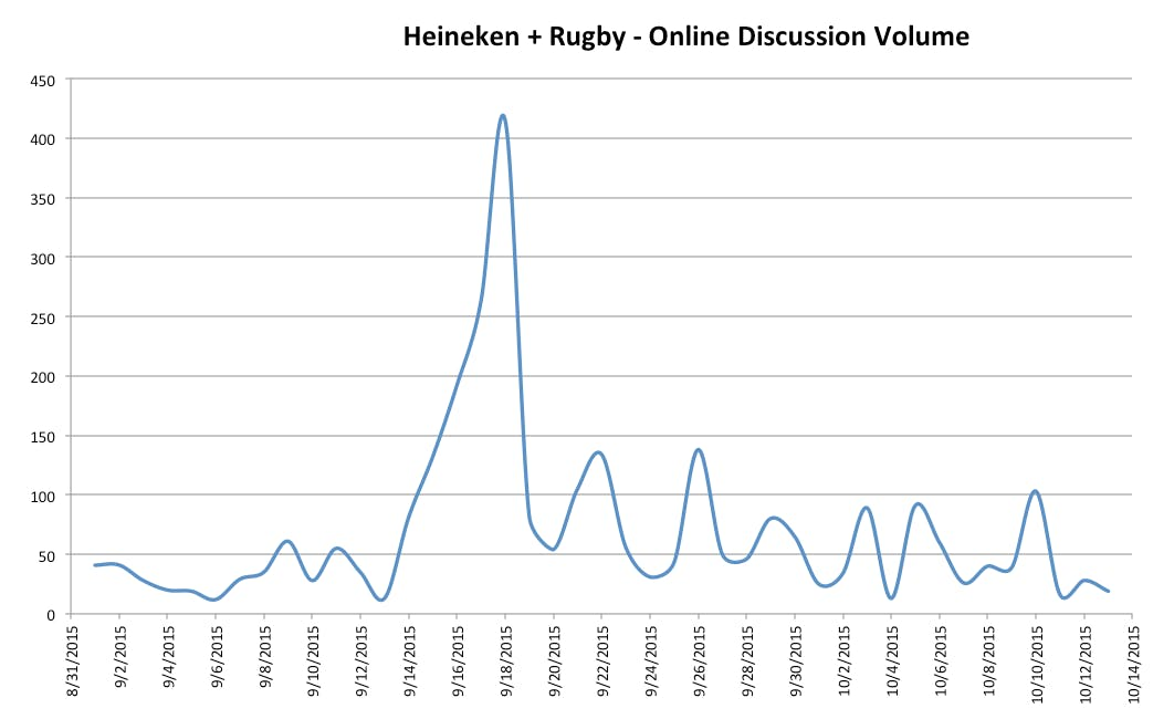 Heineken has seen social media discussion around its Rugby World Cup campaign drop off since the tournament started.