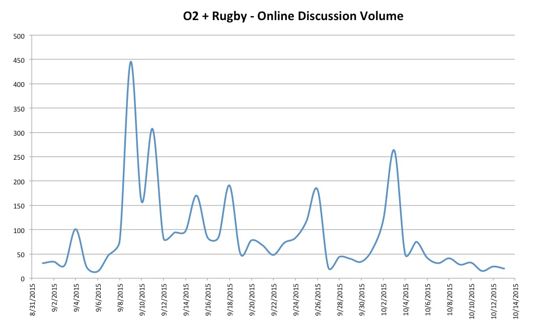 Mention of O2 and rugby fell by 88% between the Australia and Uruguay games.