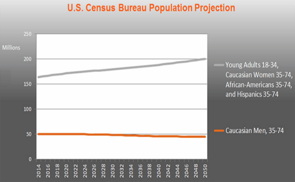 US census population predictions