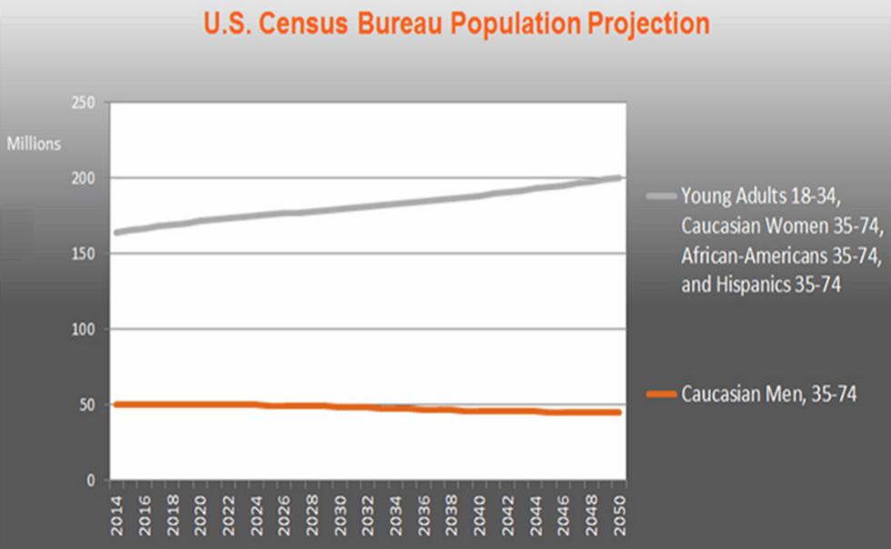 US census population predictions
