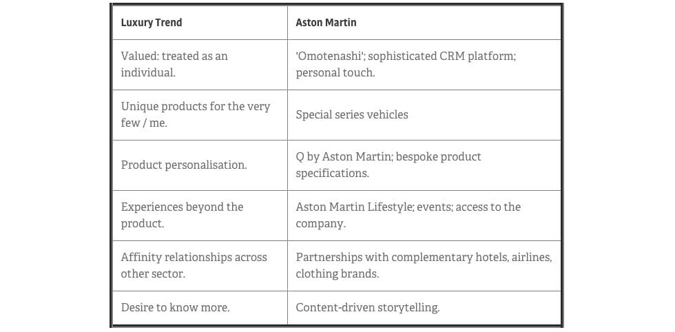 Luxury Trends Aston Martin