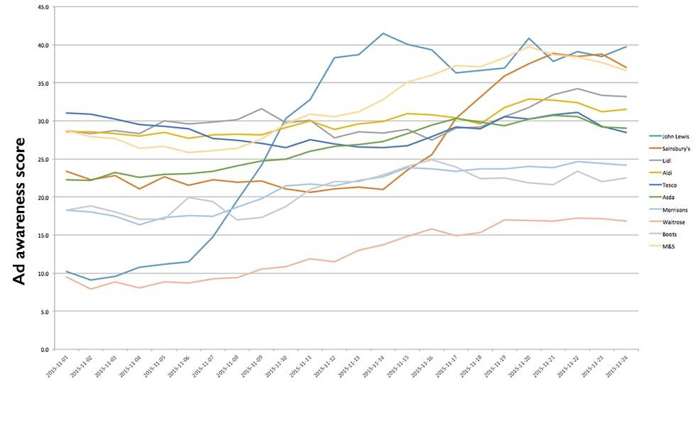 Ad_awareness_graph