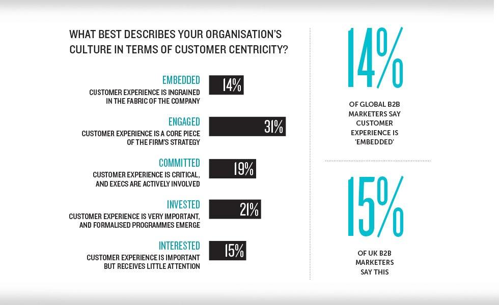 50cb7979f17de B2B brands shift focus to customer experience – Marketing Week