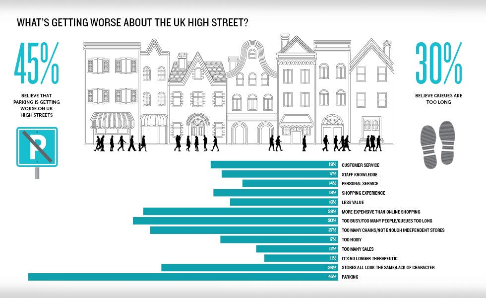 Why Convenience Is Key To Reviving The High Street