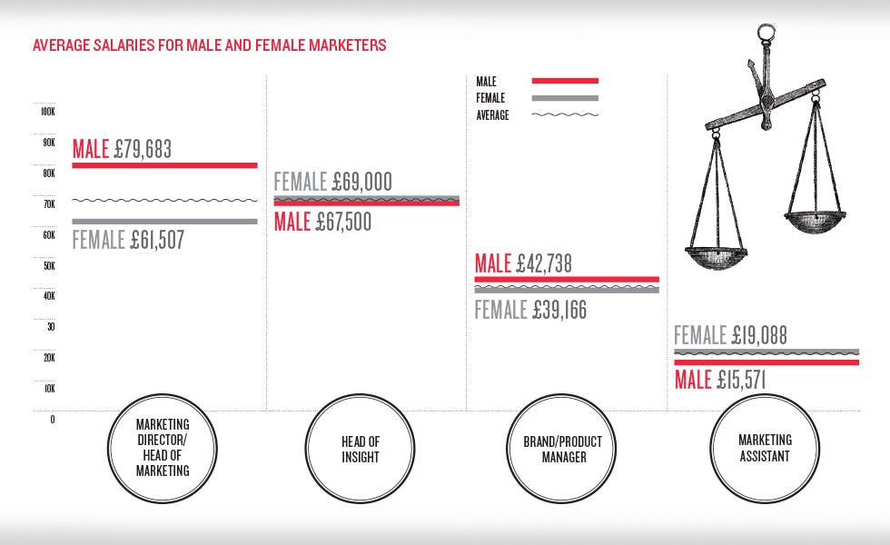 Average salaries for male and female marketers
