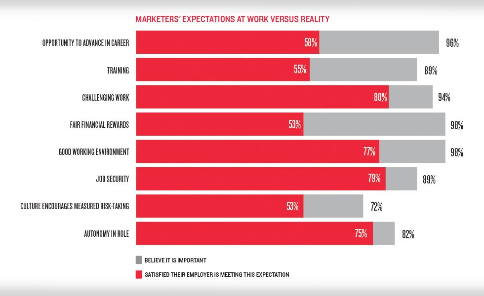 Marketers expectations at work versus reality