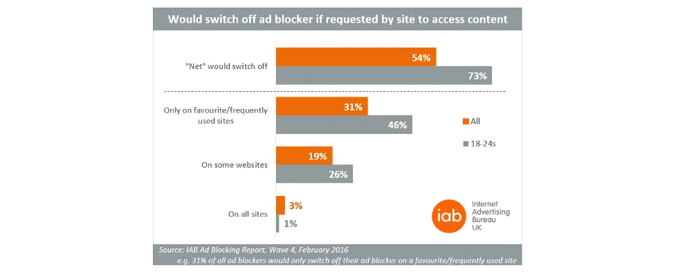 Ad blocking stats