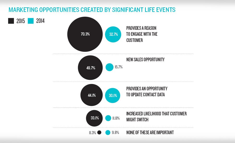 Life events trends