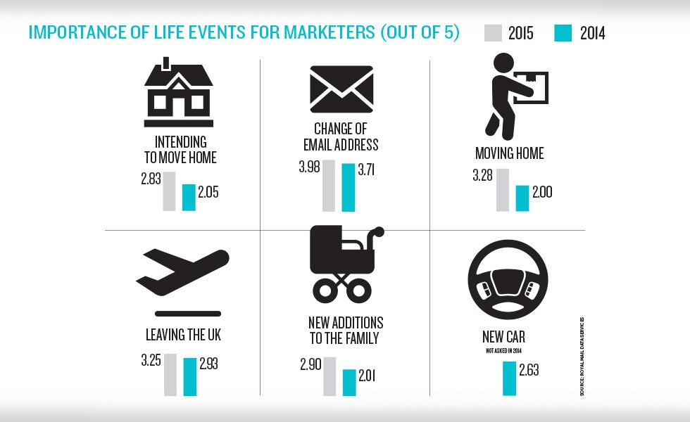 Life events trends 2