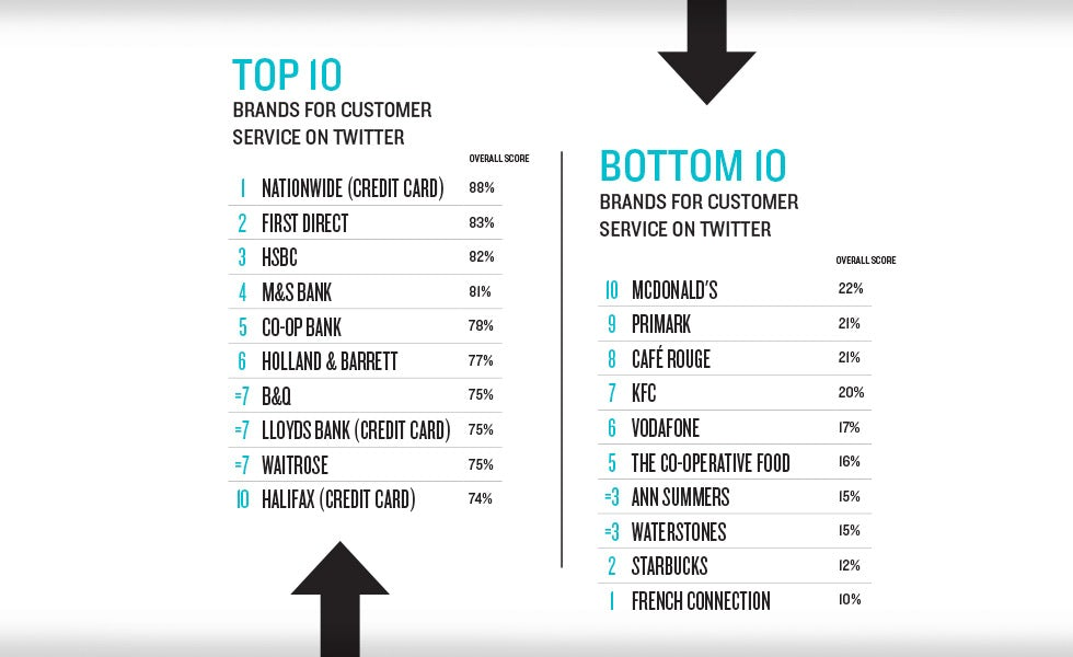 b7a0812f050 Twitter's top brands for customer service – Marketing Week