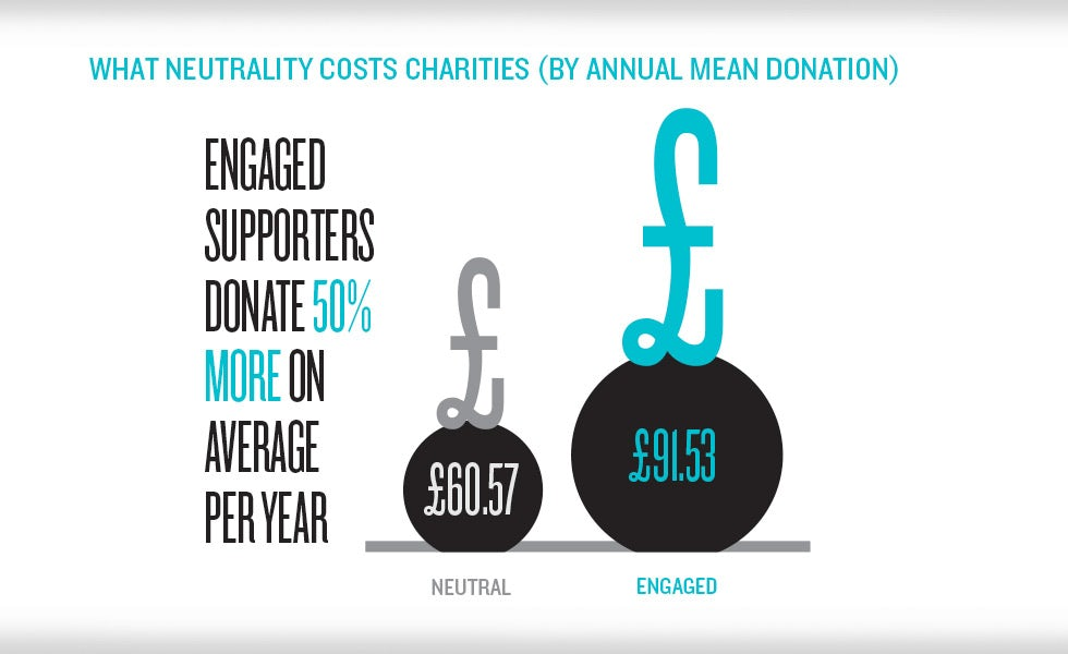 Charity trends engaged unengaged donations