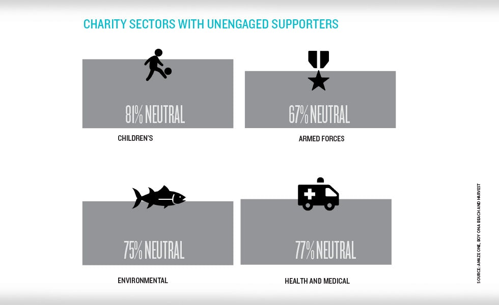 Charity trends unengaged sectors