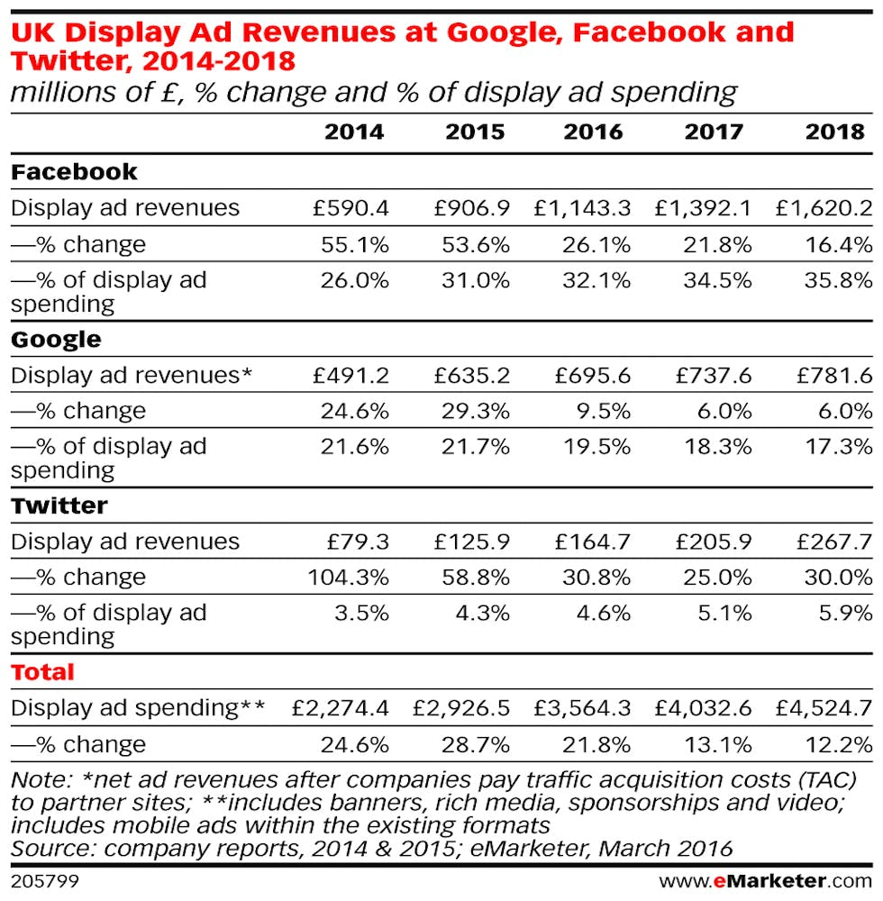 eMarketer_UK_Display_Ad_Revenues_at_Google_Facebook_and_Twitter_2014-2018_205799[3]