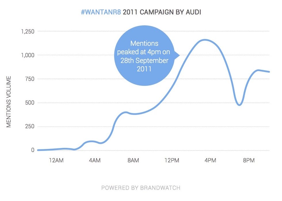 Brandwatch_twitter10_fig3