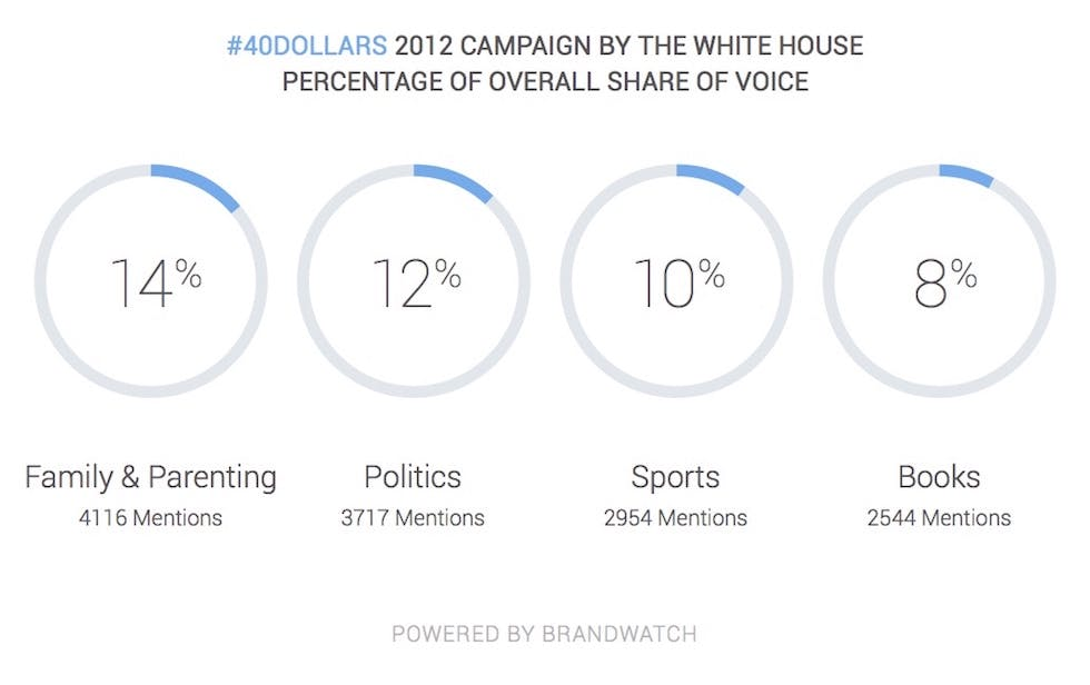 Brandwatch_twitter10_fig4