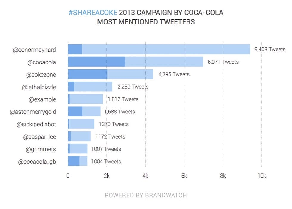 Brandwatch_twitter10_fig5