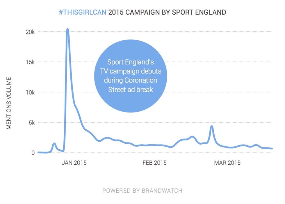 Brandwatch_twitter10_fig10