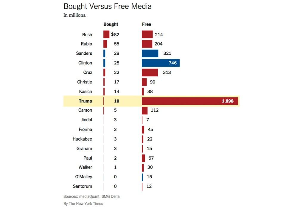 Bought versus free media Donald Trump