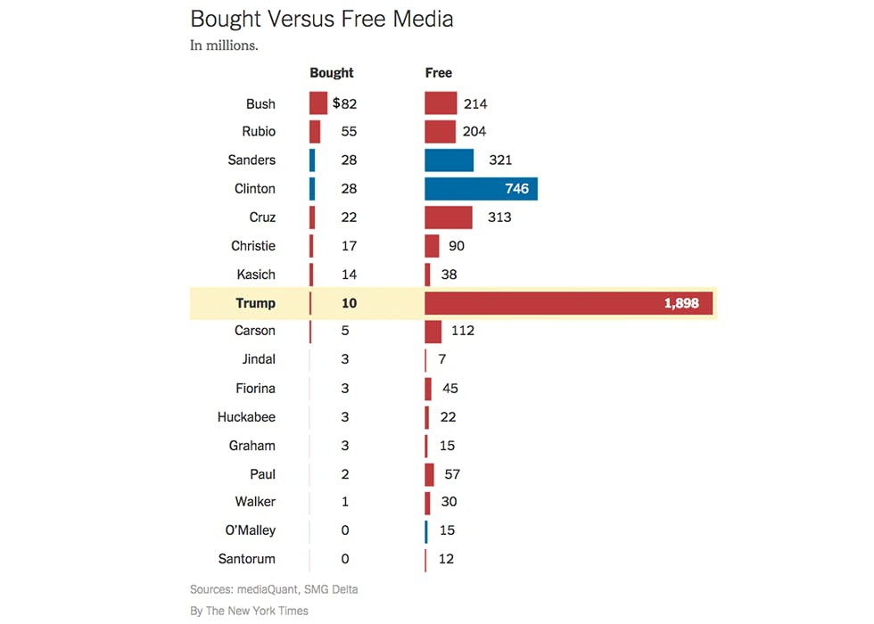 Bought versus free media Donald Trump