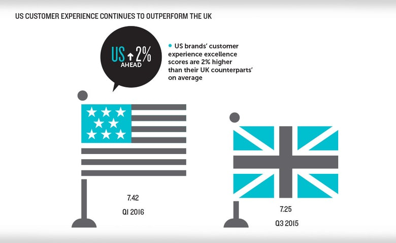 dac6398bb9558 The UK is  four years behind the US  on customer experience ...