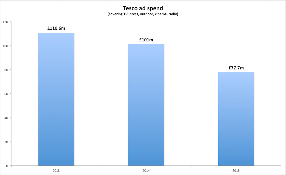 tesco ad spend