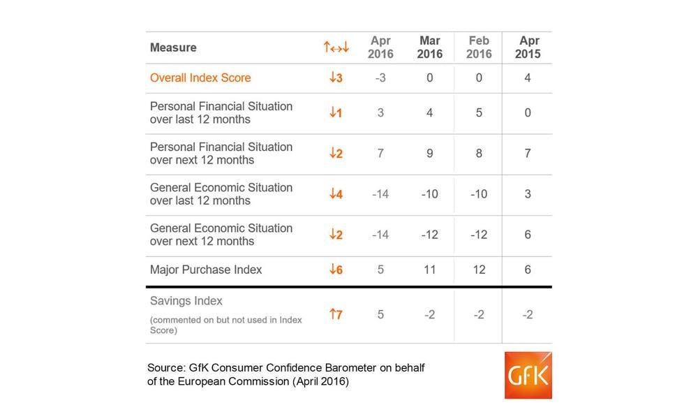 Consumer_confidence_APRIL2016