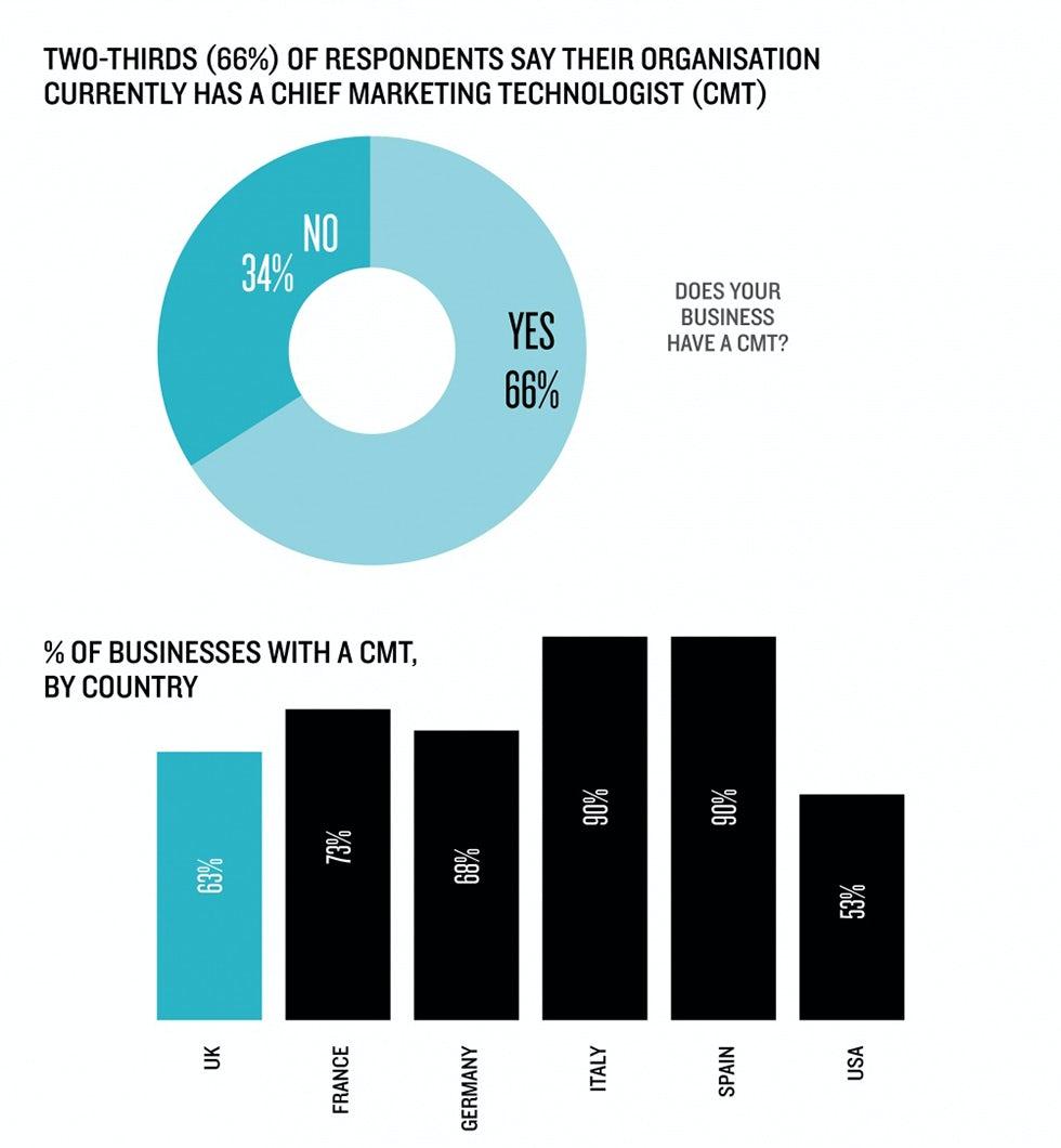 Chief marketing technologist stats