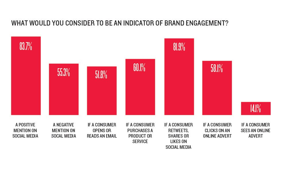 Is 'brand engagement' a meaningless metric? - Marketing Week